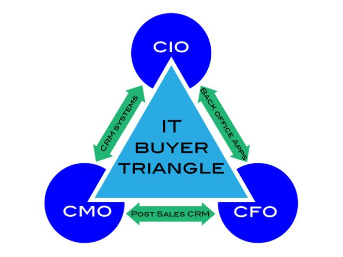 buyer_triangle